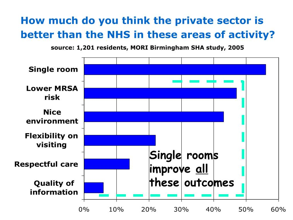 How much do you think the private sector is better than the NHS in these areas of activity?