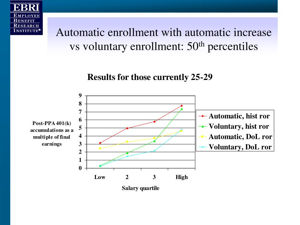 Automatic enrollment with automatic increase vs voluntary enrollment: 50
