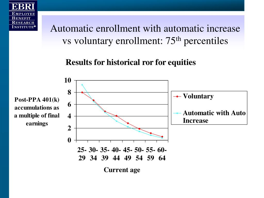 Automatic enrollment with automatic increase vs voluntary enrollment: 75