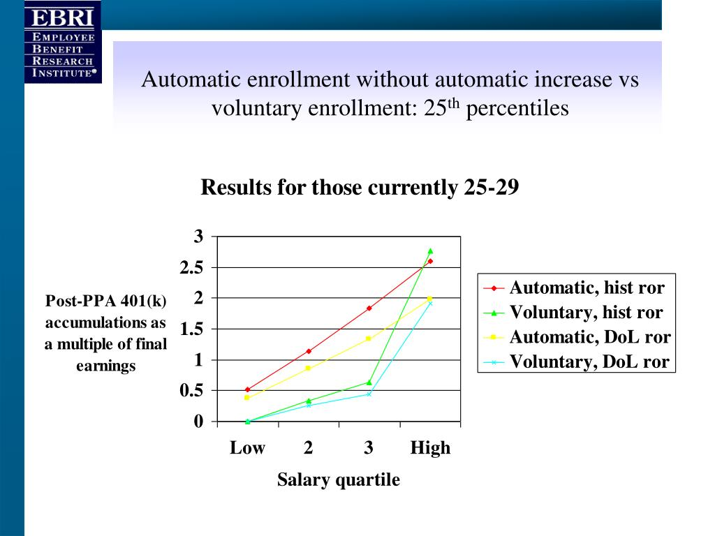 Automatic enrollment without automatic increase vs voluntary enrollment: 25