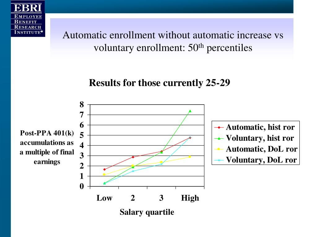 Automatic enrollment without automatic increase vs voluntary enrollment: 50