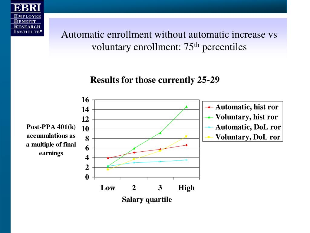 Automatic enrollment without automatic increase vs voluntary enrollment: 75