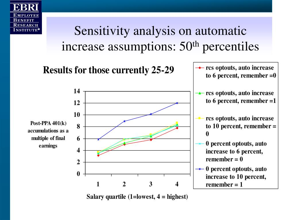 Sensitivity analysis on automatic increase assumptions: 50