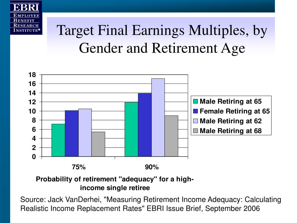 Target Final Earnings Multiples, by Gender and Retirement Age