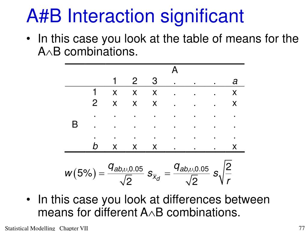 A#B Interaction significant