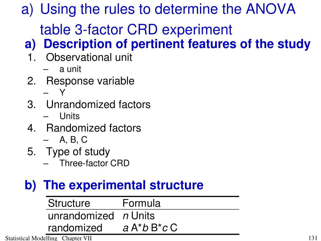 a)Using the rules to determine the ANOVA table 3-factor CRD experiment