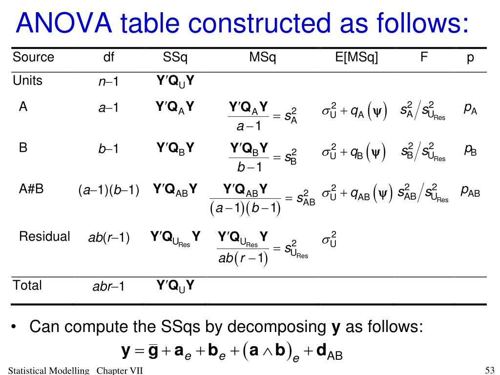 ANOVA table constructed as follows: