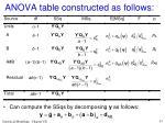 anova table constructed as follows