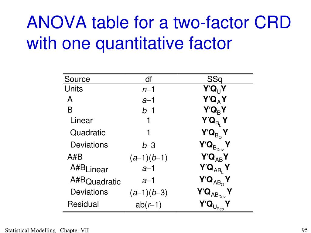 ANOVA table for a two-factor CRD with one quantitative factor