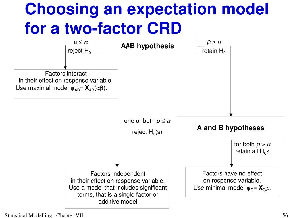 Choosing an expectation model for a two-factor CRD