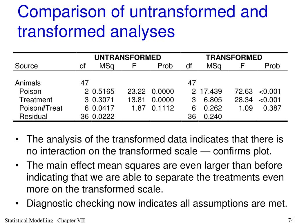 Comparison of untransformed and transformed analyses