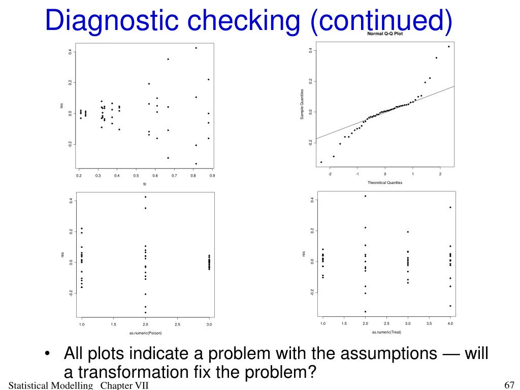Diagnostic checking (continued)