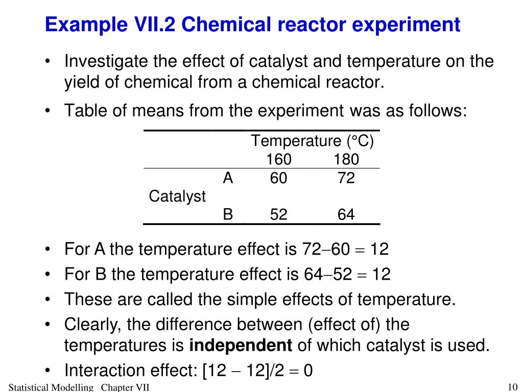 Example VII.2 Chemical reactor experiment