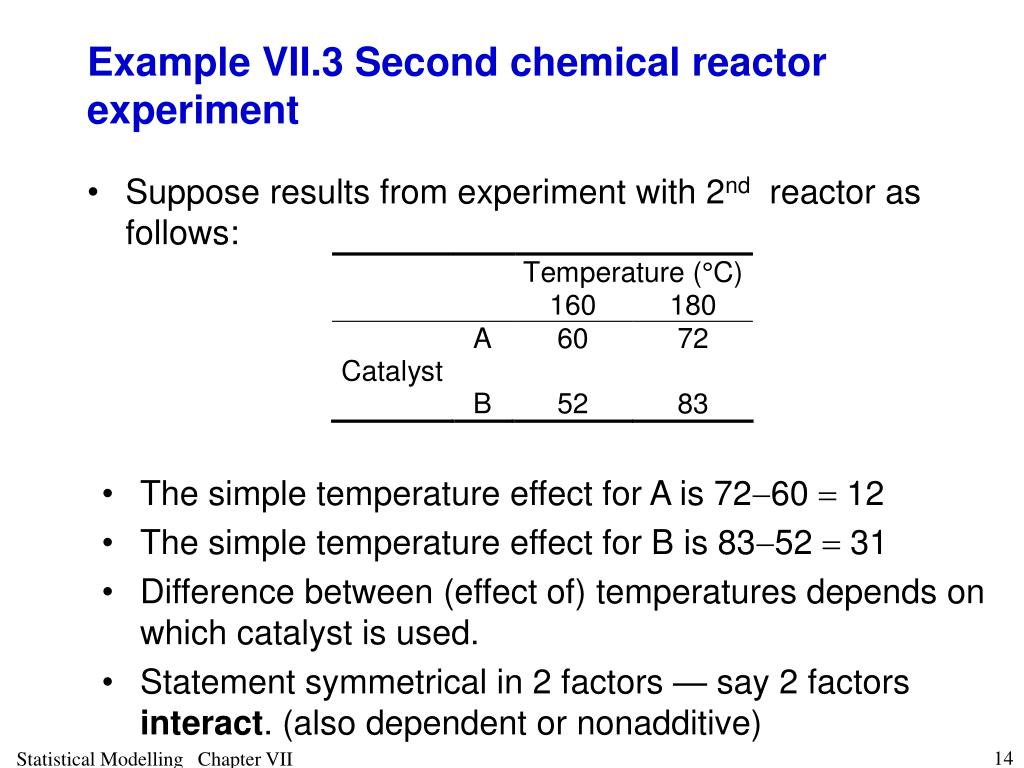 Example VII.3 Second chemical reactor experiment