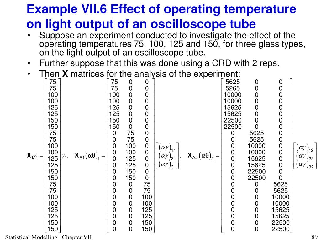 Example VII.6 Effect of operating temperature on light output of an oscilloscope tube