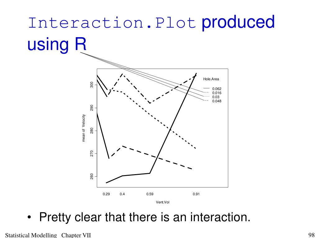 Interaction.Plot