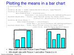 plotting the means in a bar chart