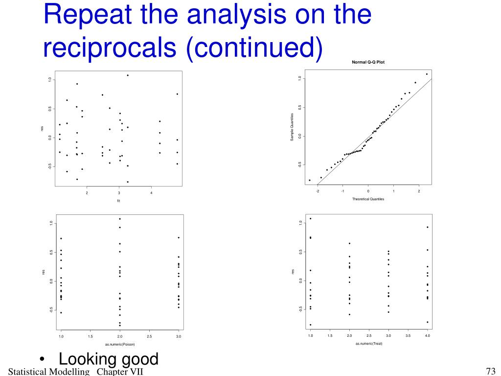 Repeat the analysis on the reciprocals (continued)