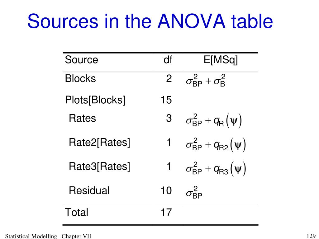 Sources in the ANOVA table