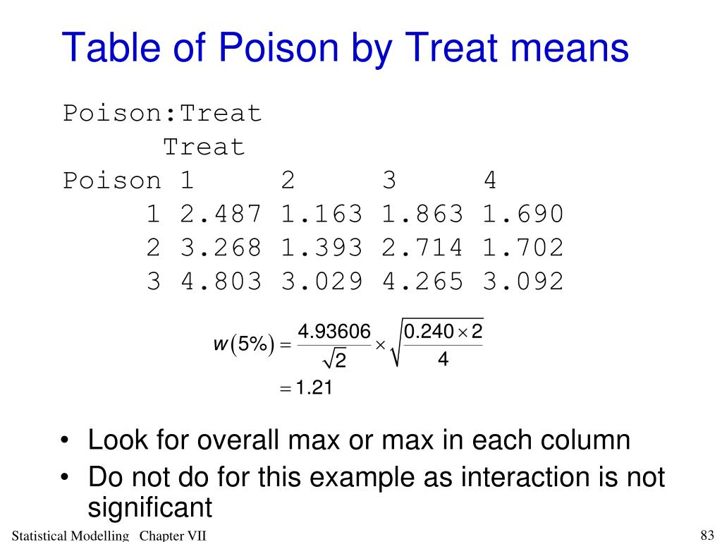 Table of Poison by Treat means