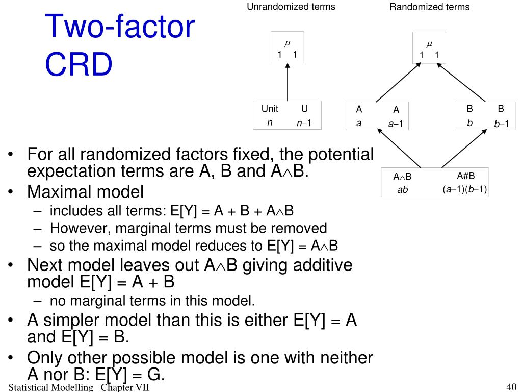 Two-factor CRD