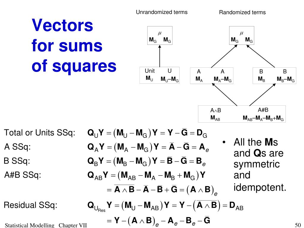 Vectors for sums of squares