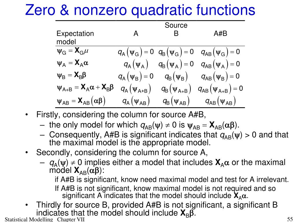 Zero & nonzero quadratic functions