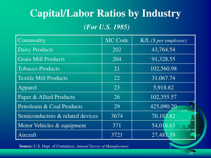 Capital/Labor Ratios by Industry
