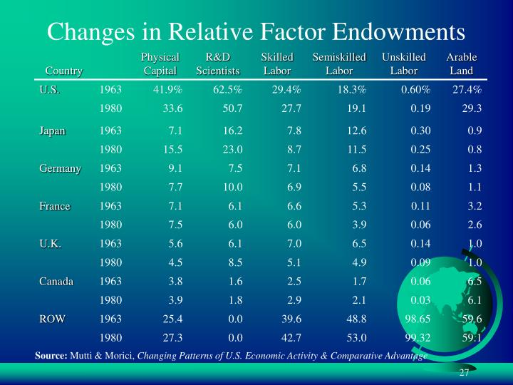 Changes in Relative Factor Endowments