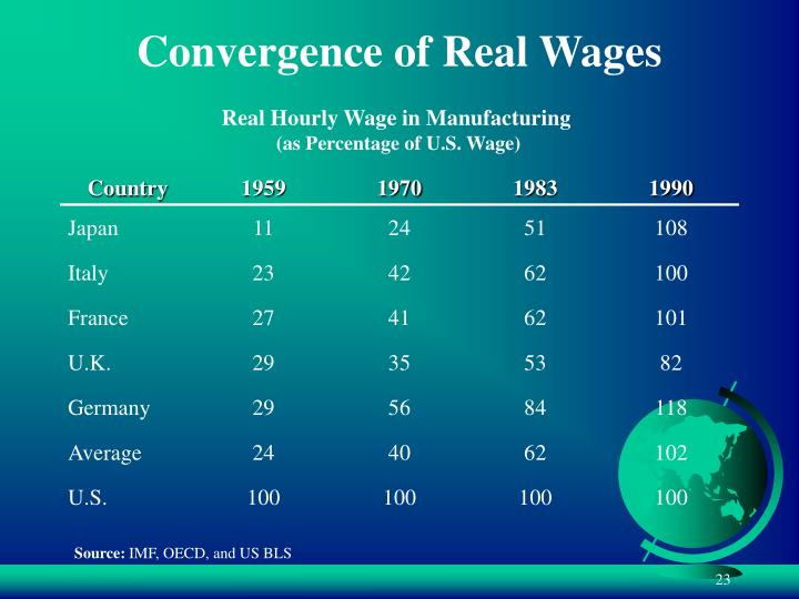 Convergence of Real Wages
