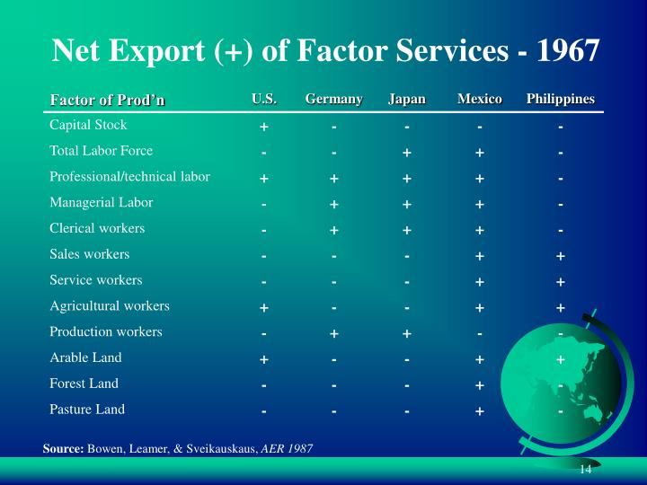 Net Export (+) of Factor Services - 1967