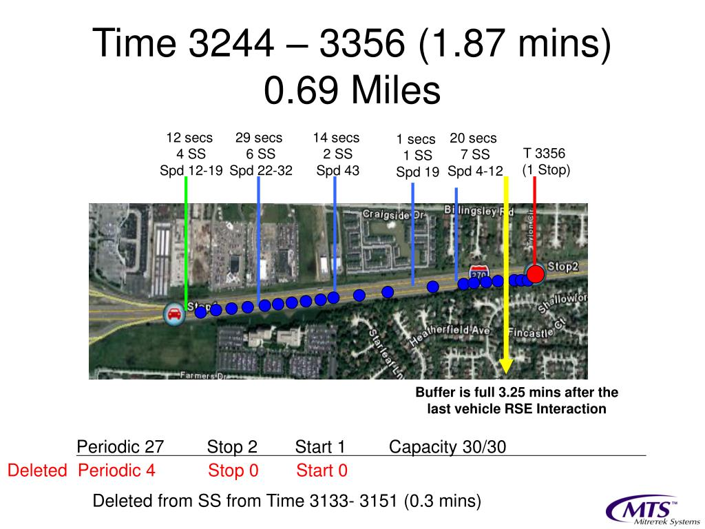 Time 3244 – 3356 (1.87 mins)