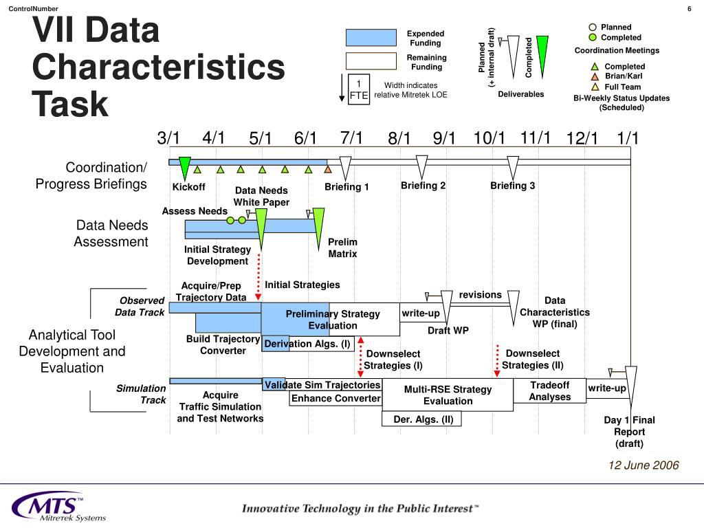 VII Data Characteristics
