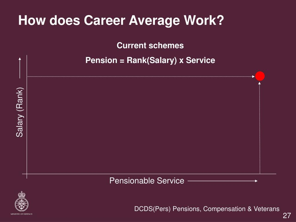 How does Career Average Work?