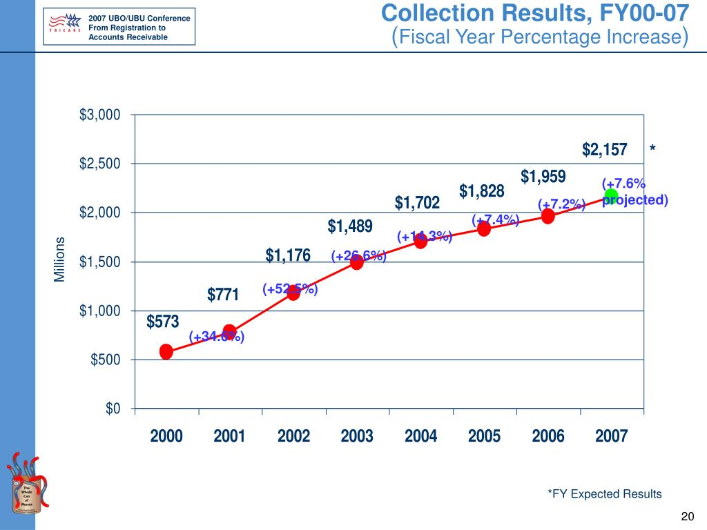 Collection Results, FY00-07