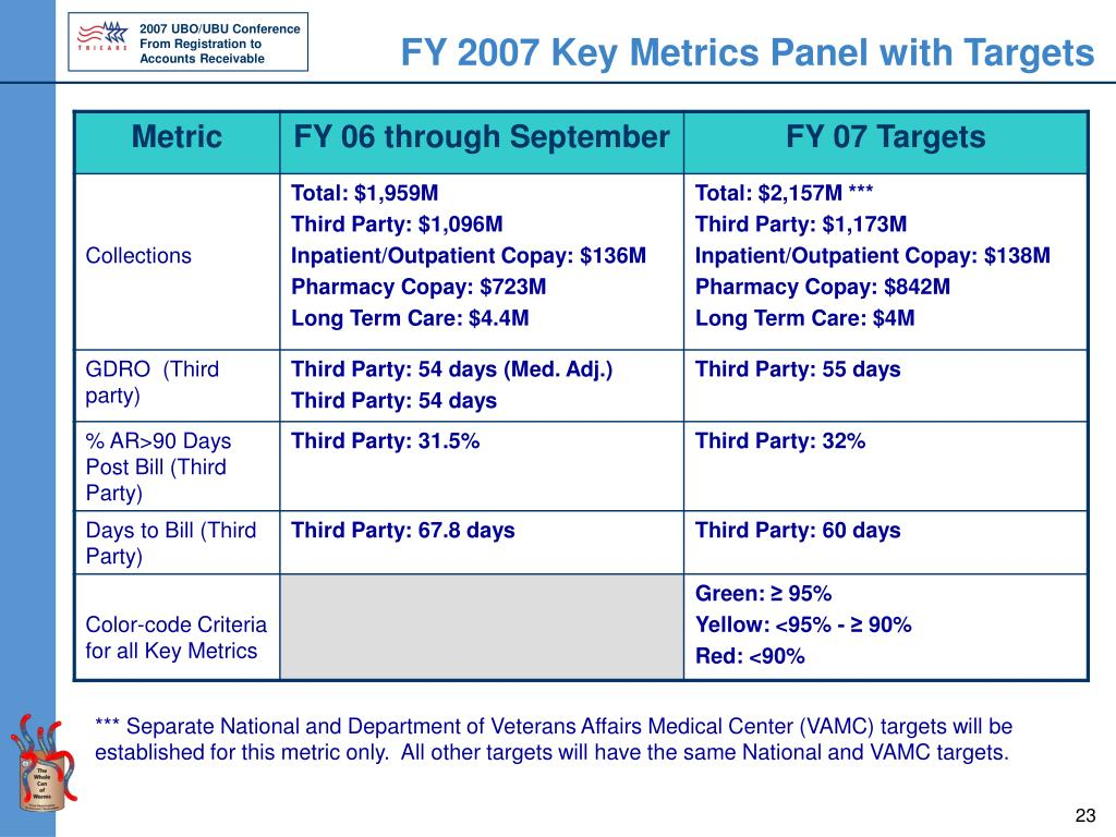 FY 2007 Key Metrics Panel with Targets