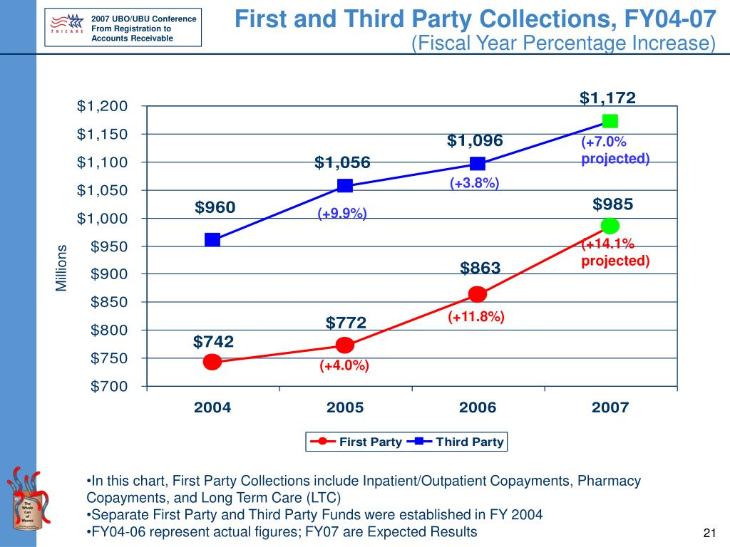 First and Third Party Collections, FY04-07