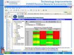 technology improvements power revenue measures scorecard by visn