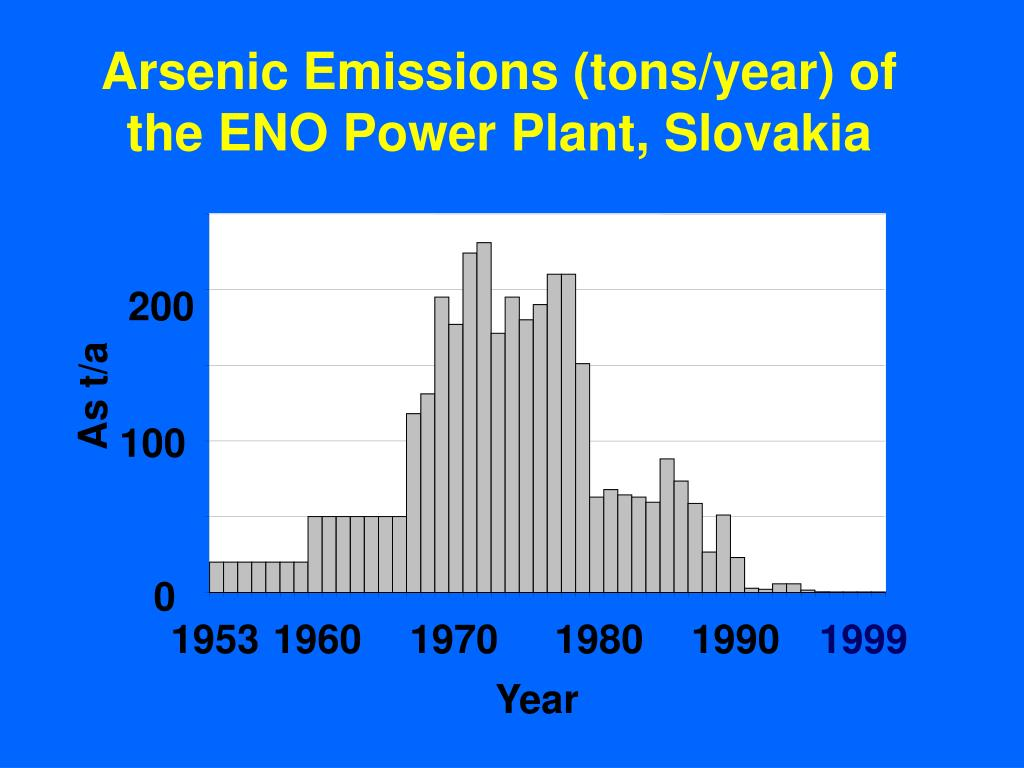 Arsenic Emissions (tons/year)