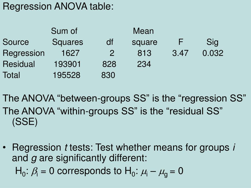 Regression ANOVA table: