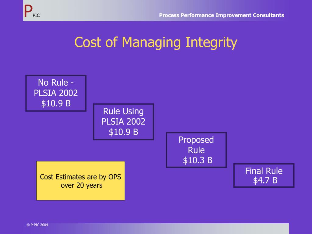Cost of Managing Integrity
