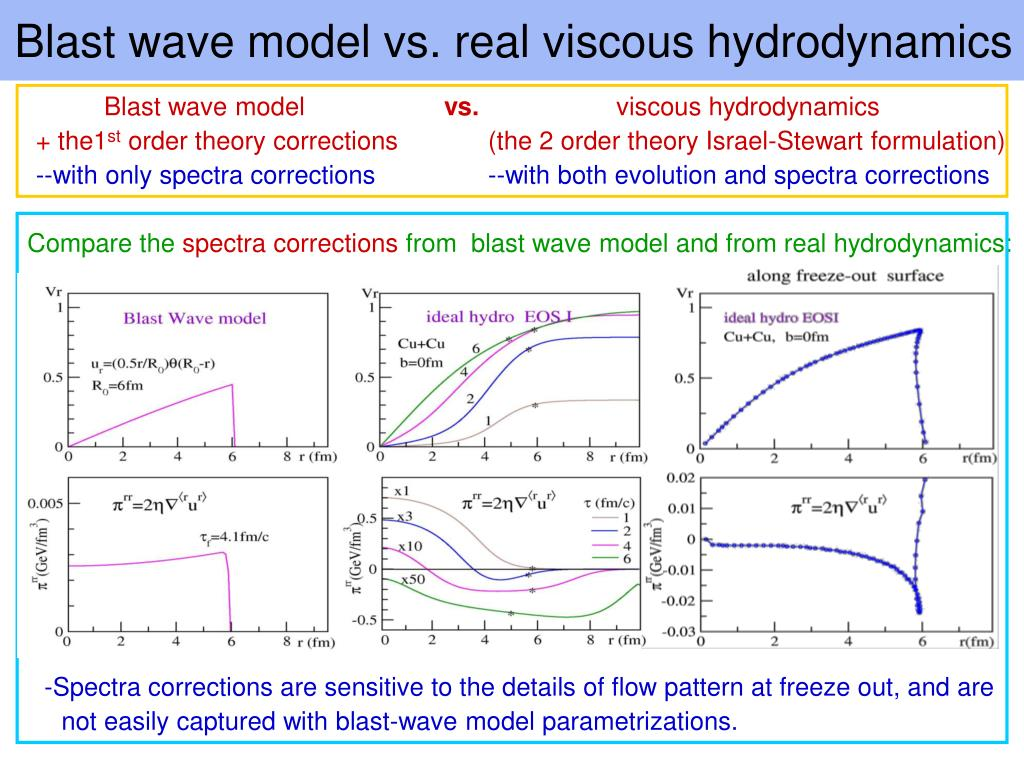 Blast wave model vs. real viscous hydrodynamics