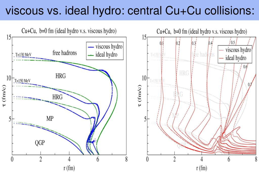 viscous vs. ideal hydro: central Cu+Cu collisions: