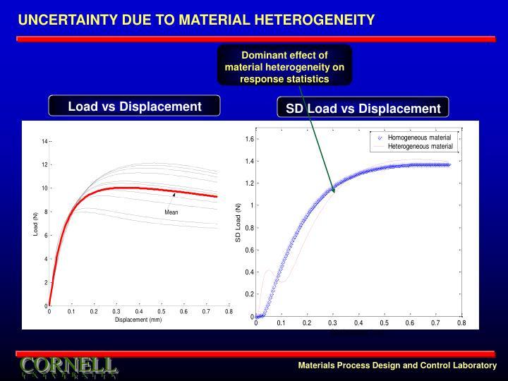 UNCERTAINTY DUE TO MATERIAL HETEROGENEITY