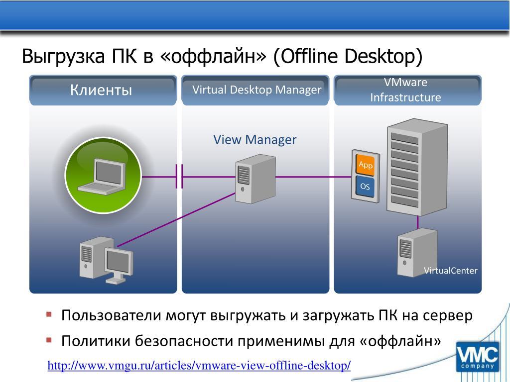 Выгрузка ПК в «оффлайн» (