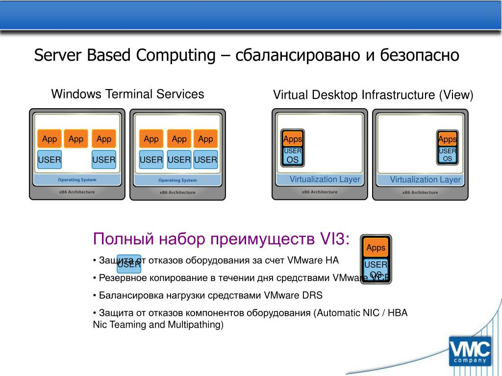 Server Based Computing –