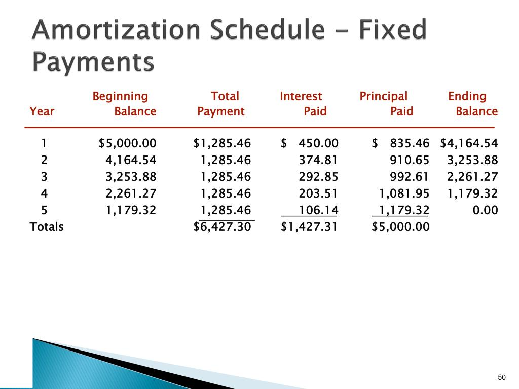 Amortization Schedule - Fixed Payments