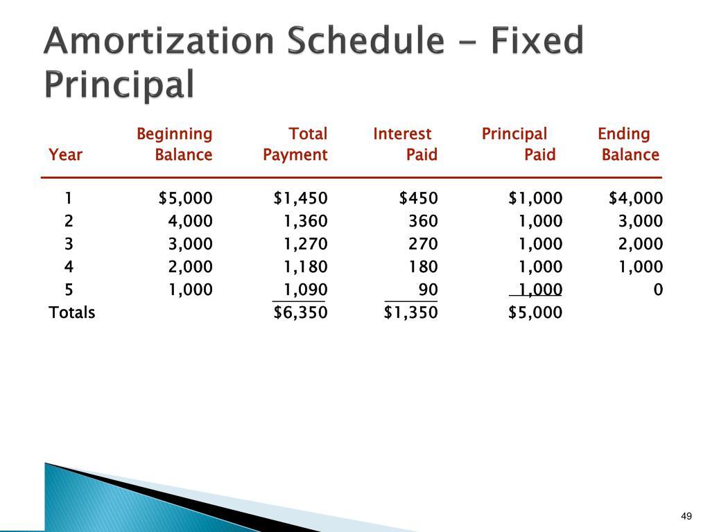 Amortization Schedule - Fixed Principal