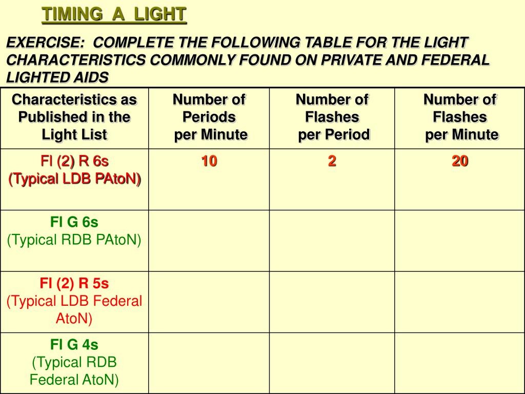 EXERCISE:  COMPLETE THE FOLLOWING TABLE FOR THE LIGHT CHARACTERISTICS COMMONLY FOUND ON PRIVATE AND FEDERAL LIGHTED AIDS