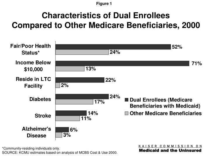 Characteristics of dual enrollees compared to other medicare beneficiaries 2000